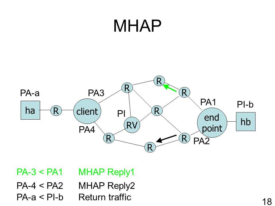 MHAP R RV client R R R R end point ha hb R R R PA-a < PI-b PA1 PA2 PI-b PA-a Return traffic 18 PA-4 < PA2MHAP Reply2 PA-3 < PA1MHAP Reply1 PI PA3 PA4