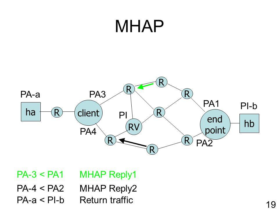 MHAP R RV client R R R R end point ha hb R R R PA-a < PI-b PA1 PA2 PI-b PA-a Return traffic 19 PA-4 < PA2MHAP Reply2 PA-3 < PA1MHAP Reply1 PI PA3 PA4