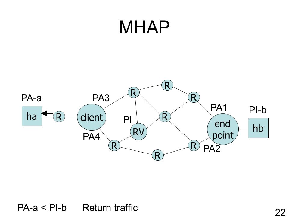 MHAP R RV client R R R R end point ha hb R R R PA-a < PI-b PA1 PA2 PI-b PA-a Return traffic 22 PI PA3 PA4