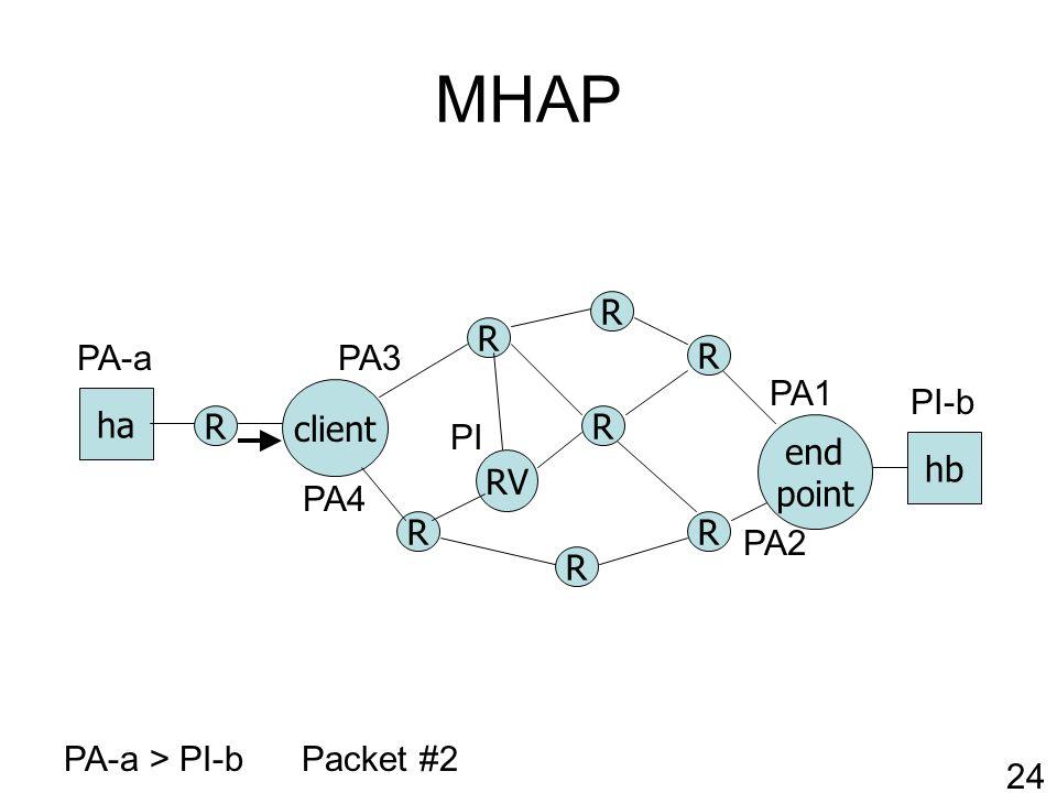 MHAP R RV client R R R R end point ha hb R R R PA-a > PI-bPacket #2 PA1 PA2 PI-b PA-a 24 PI PA3 PA4