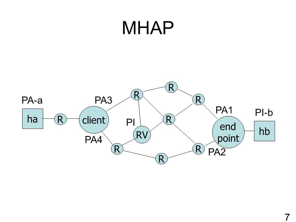 MHAP R RV client R R R R end point ha hb R R R PA-a > PI-bInitial packet PA1 PA2 PI-b PA-a 8 PI PA3 PA4