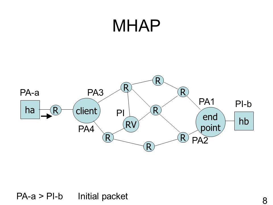 MHAP R RV client R R R R end point ha hb R R R PA-a > PI-bInitial packet PA1 PA2 PI-b PA-a 9 PI PA3 PA4