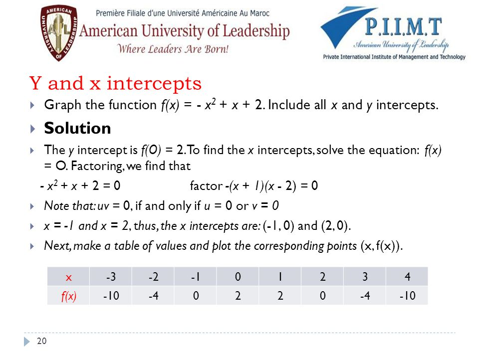 Y and x intercepts  Graph the function f(x) = - x 2 + x + 2. Include all x and y intercepts.  Solution  The y intercept is f(O) = 2. To find the x