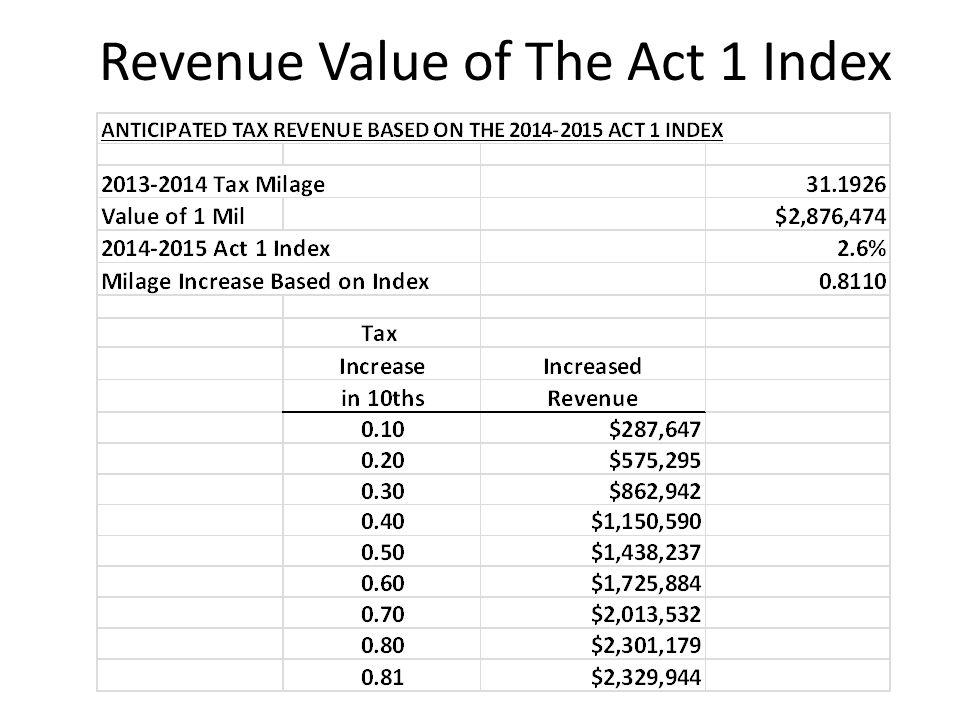 Revenue Value of The Act 1 Index
