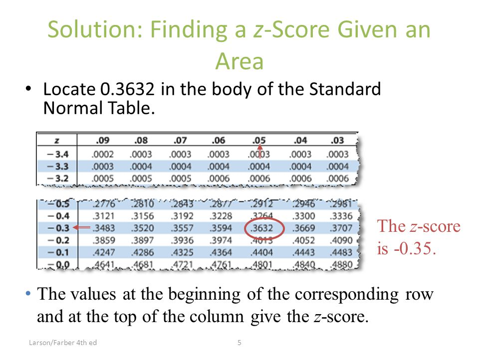 Solution: Finding a z-Score Given an Area Locate 0.3632 in the body of the Standard Normal Table.