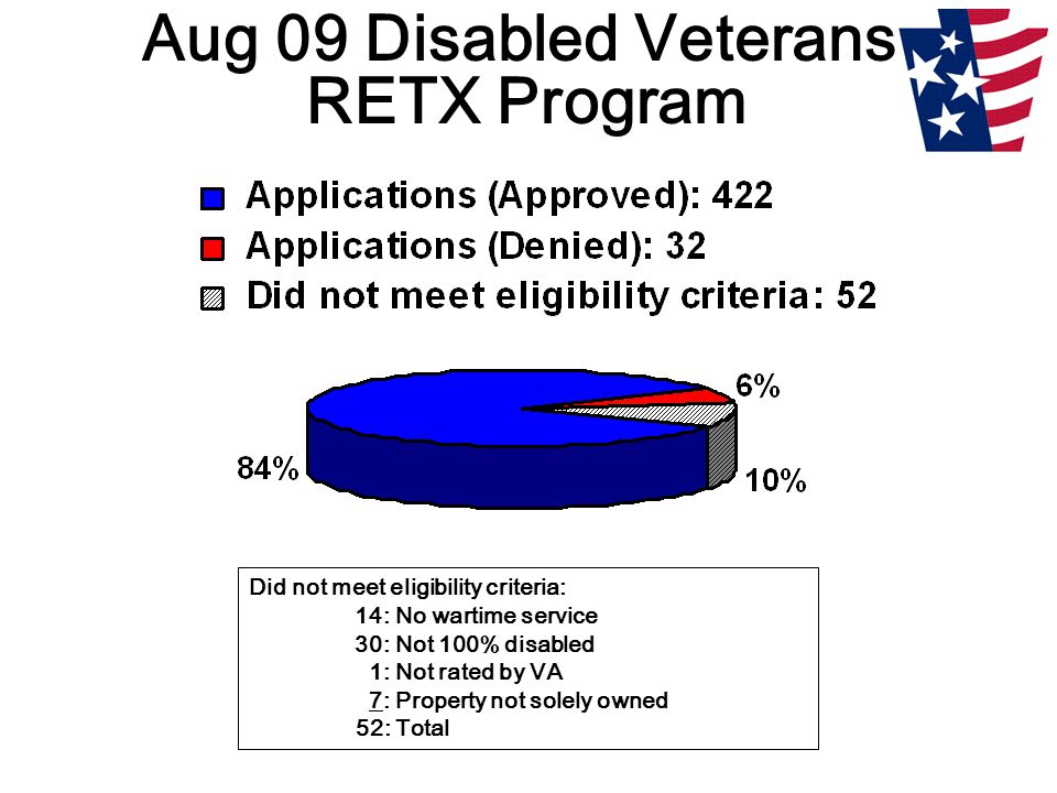Aug 09 Disabled Veterans' RETX Program Did not meet eligibility criteria: 14: No wartime service 30: Not 100% disabled 1: Not rated by VA 7: Property