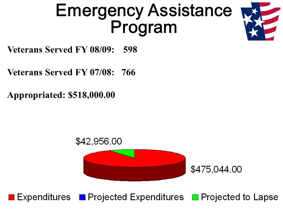 Emergency Assistance Program Veterans Served FY 08/09: 598 Veterans Served FY 07/08: 766 Appropriated: $518,000.00