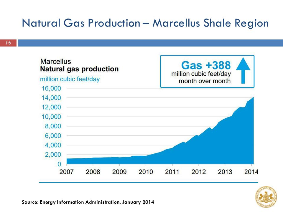 Natural Gas Production – Marcellus Shale Region Source: Energy Information Administration, January 2014 13