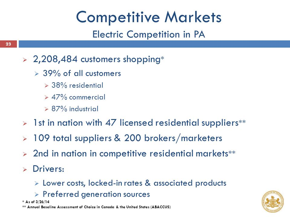 Competitive Markets Electric Competition in PA  2,208,484 customers shopping *  39% of all customers  38% residential  47% commercial  87% industrial  1st in nation with 47 licensed residential suppliers **  109 total suppliers & 200 brokers/marketers  2nd in nation in competitive residential markets **  Drivers:  Lower costs, locked-in rates & associated products  Preferred generation sources * As of 3/26/14 ** Annual Baseline Assessment of Choice in Canada & the United States (ABACCUS) 23