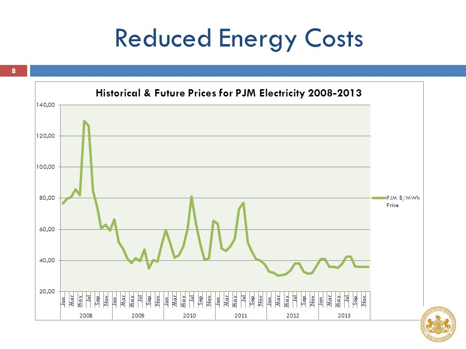 Reduced Energy Costs 8