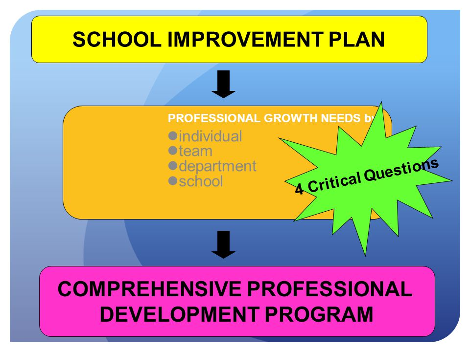 SCHOOL IMPROVEMENT PLAN PROFESSIONAL GROWTH NEEDS by: individual team department school COMPREHENSIVE PROFESSIONAL DEVELOPMENT PROGRAM 4 Critical Questions