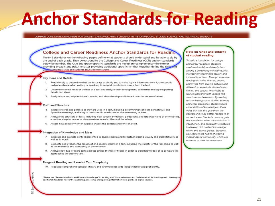 Anchor Standards for Reading 21
