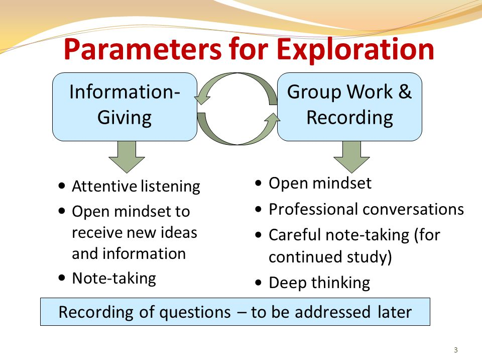 Parameters for Exploration Attentive listening Open mindset to receive new ideas and information Note-taking 3 Information- Giving Group Work & Recording Open mindset Professional conversations Careful note-taking (for continued study) Deep thinking Recording of questions – to be addressed later