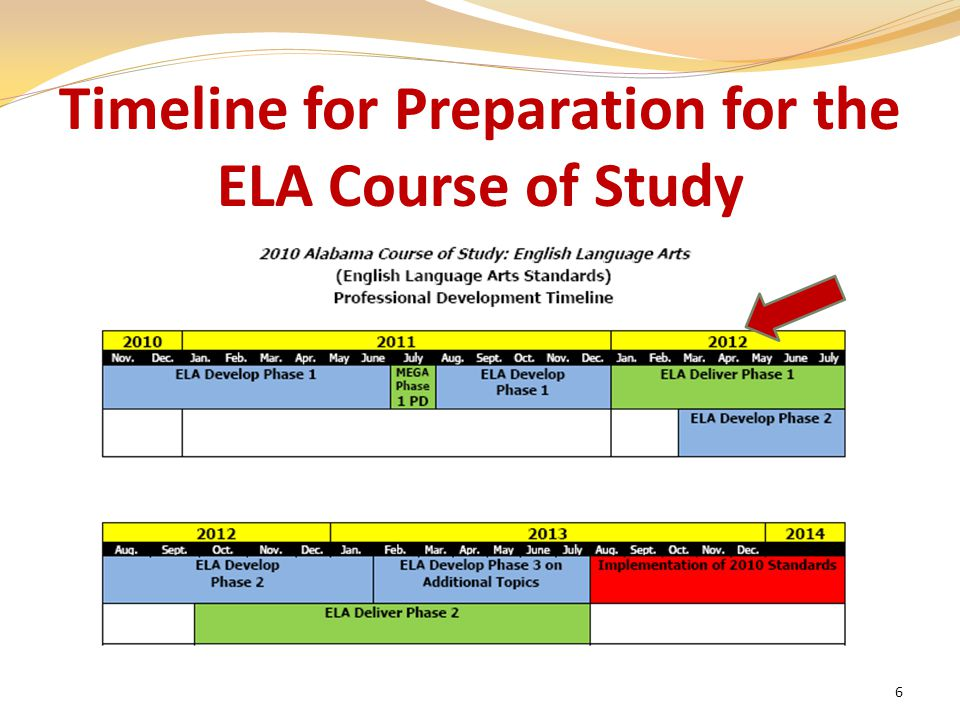 6 Timeline for Preparation for the ELA Course of Study