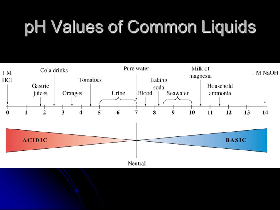 H + and OH - in Pure Water Self Ionization of Water: small quantity of water molecules in a sample will self ionize.