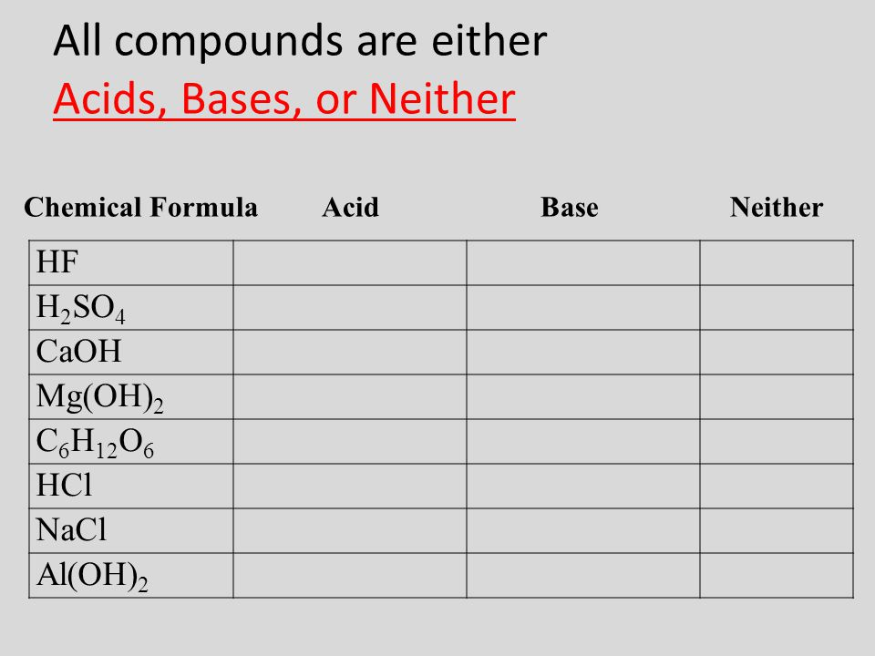 All compounds are either Acids, Bases, or Neither HF H 2 SO 4 CaOH Mg(OH) 2 C 6 H 12 O 6 HCl NaCl Al(OH) 2 Chemical Formula Acid Base Neither