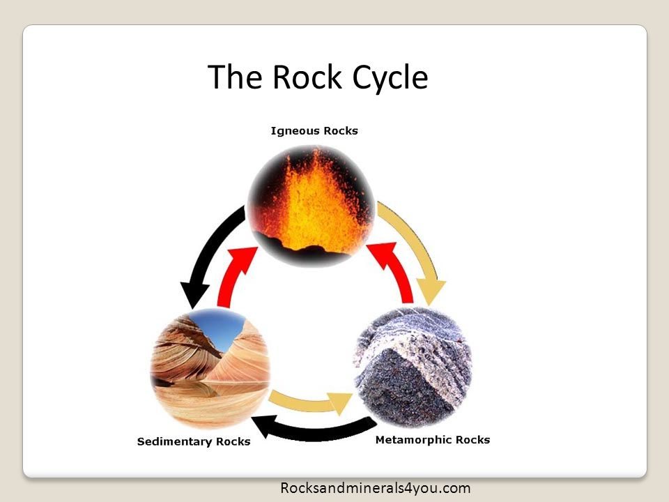 Once very hot magma Heat and pressure make the change Igneous rocks Igneous Rocks Form inside the Earth or outside The earth crust http://stloe.most.go.th/html/lo_index/LOcanada2/204/images/2_4_5en.jpg