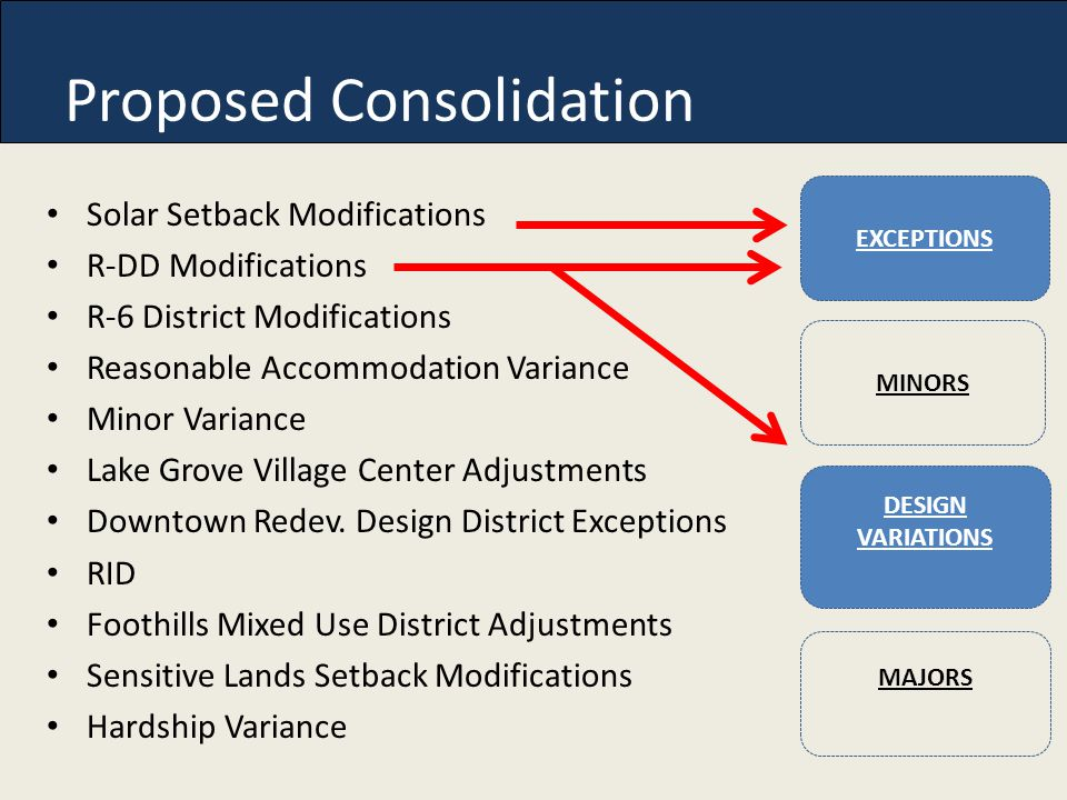 Proposed Consolidation Solar Setback Modifications R-DD Modifications R-6 District Modifications Reasonable Accommodation Variance Minor Variance Lake Grove Village Center Adjustments Downtown Redev.