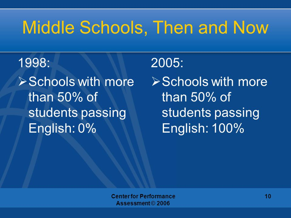 Center for Performance Assessment © 2006 10 Middle Schools, Then and Now 1998:  Schools with more than 50% of students passing English: 0% 2005:  Sc