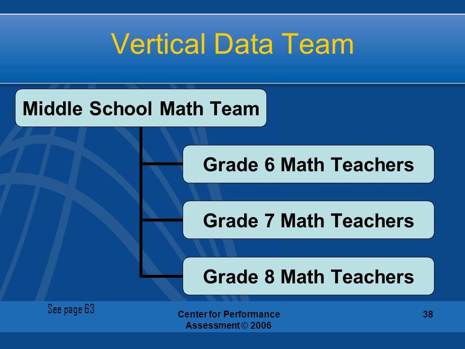 Center for Performance Assessment © 2006 38 Vertical Data Team Middle School Math Team Grade 6 Math Teachers Grade 7 Math Teachers Grade 8 Math Teache