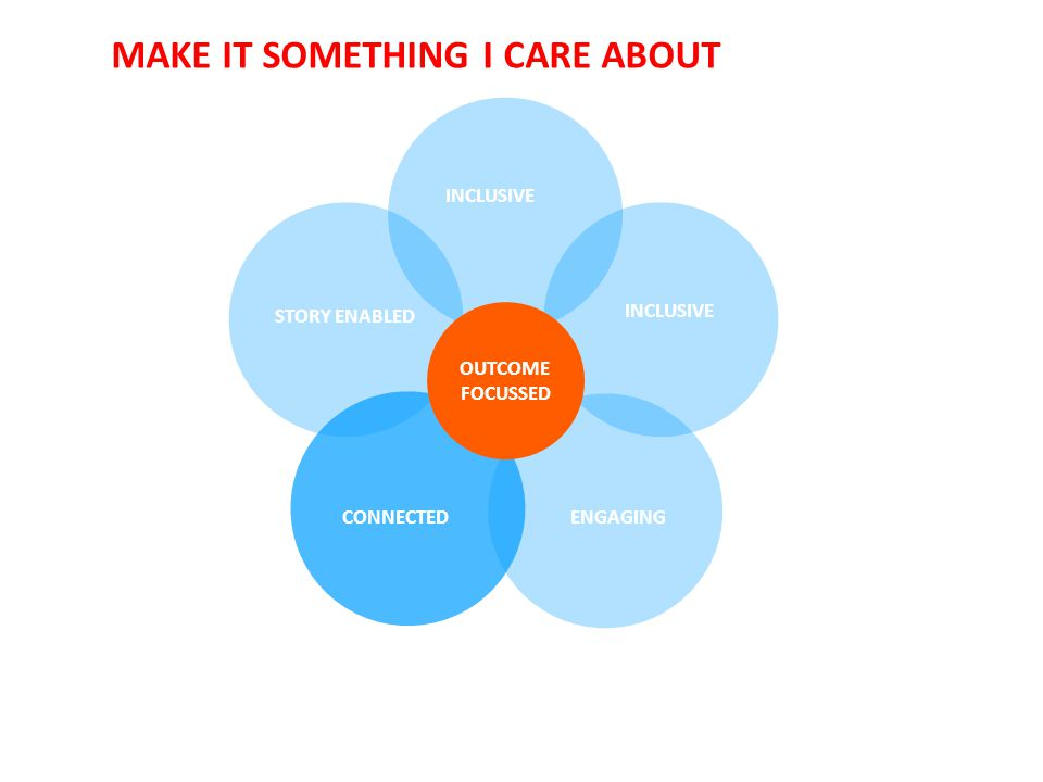MAKE IT SOMETHING I CARE ABOUT INCLUSIVE ENGAGING CONNECTED STORY ENABLED OUTCOME FOCUSSED