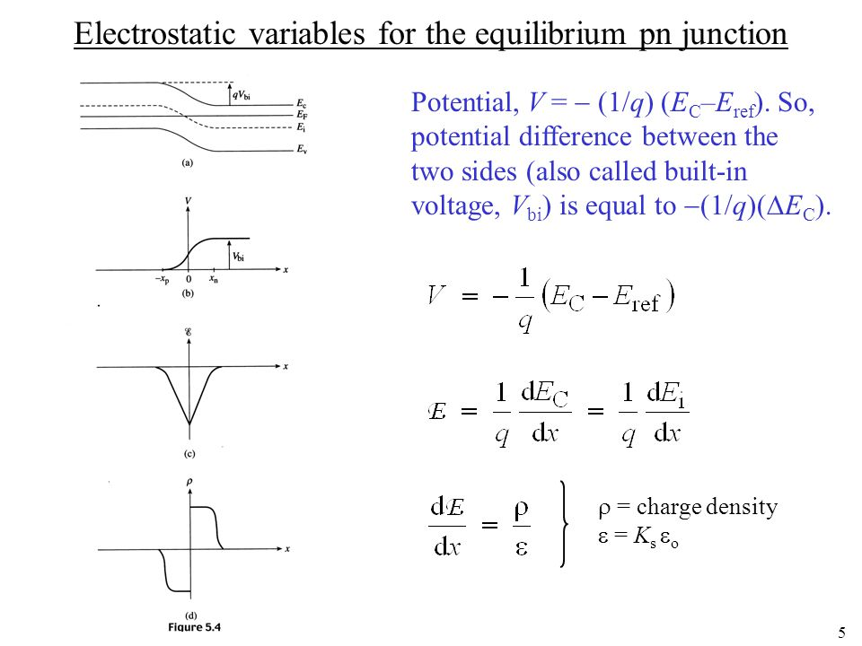 4 Equilibrium energy band diagram for the pn junction E F = same everywhere under equilibrium Join the two sides of the band by a smooth curve.