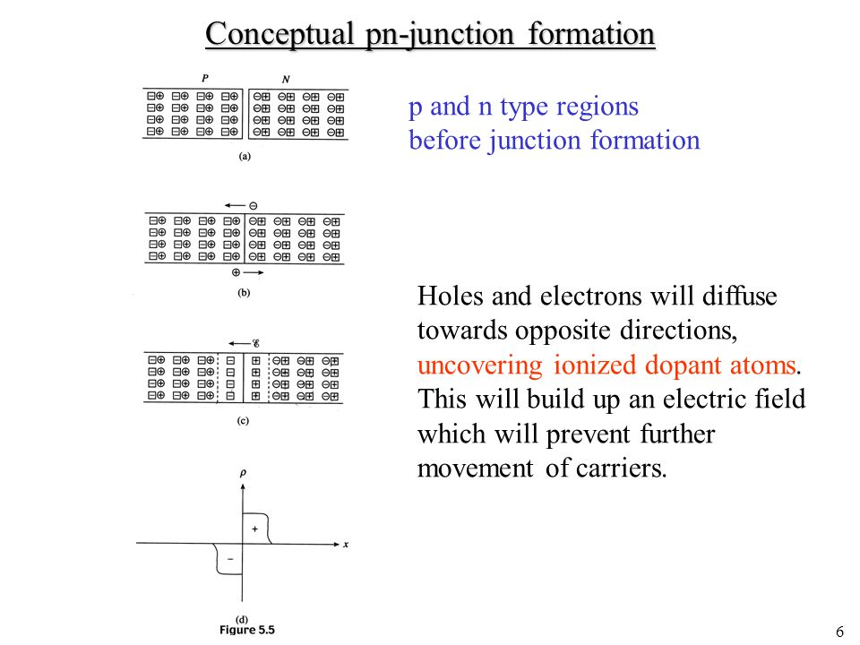 5 Electrostatic variables for the equilibrium pn junction Potential, V =  (1/q) (E C –E ref ).