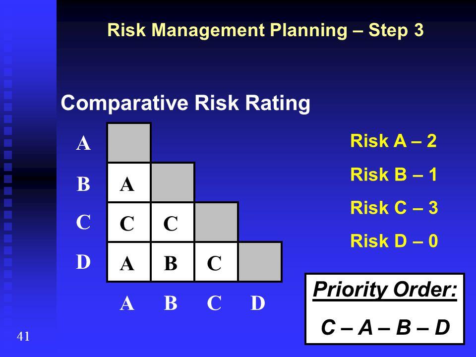 Comparative Risk Rating Risk Management Planning – Step 3 41 A B C D ABCD A C B C AC Risk A – 2 Risk B – 1 Risk C – 3 Risk D – 0 Priority Order: C – A