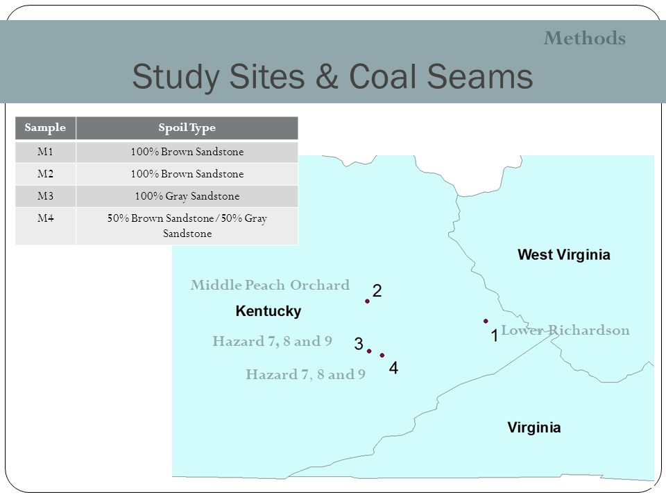 Study Sites & Coal Seams Methods Lower Richardson Middle Peach Orchard Hazard 7, 8 and 9 SampleSpoil Type M1100% Brown Sandstone M2100% Brown Sandstone M3100% Gray Sandstone M450% Brown Sandstone/50% Gray Sandstone