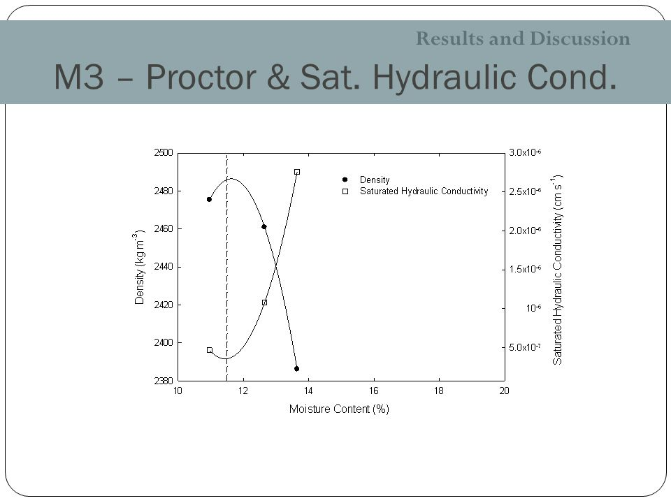 M3 – Proctor & Sat. Hydraulic Cond. Results and Discussion