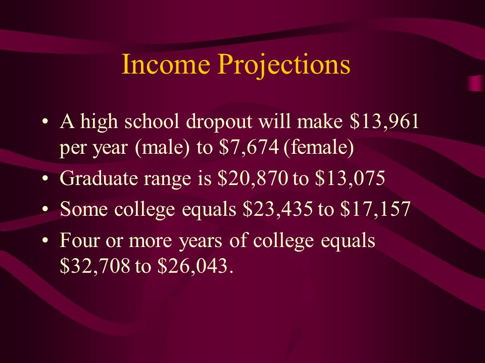 Income Projections A high school dropout will make $13,961 per year (male) to $7,674 (female) Graduate range is $20,870 to $13,075 Some college equals $23,435 to $17,157 Four or more years of college equals $32,708 to $26,043.