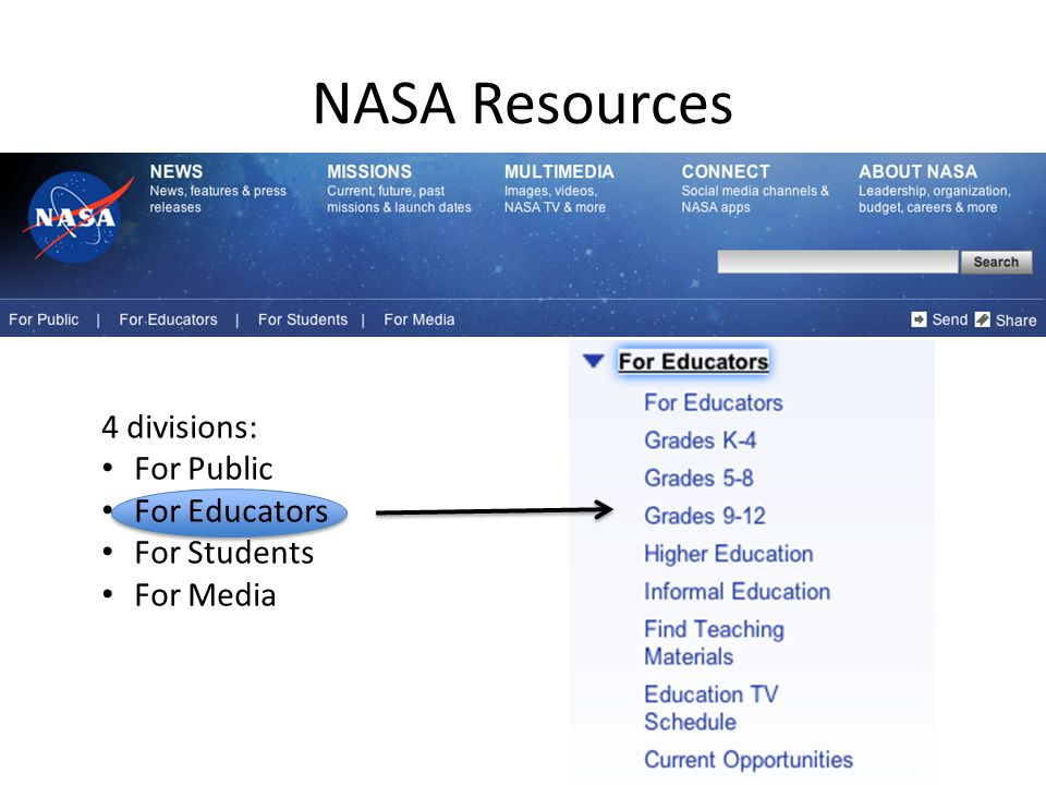 NASA Resources 4 divisions: For Public For Educators For Students For Media