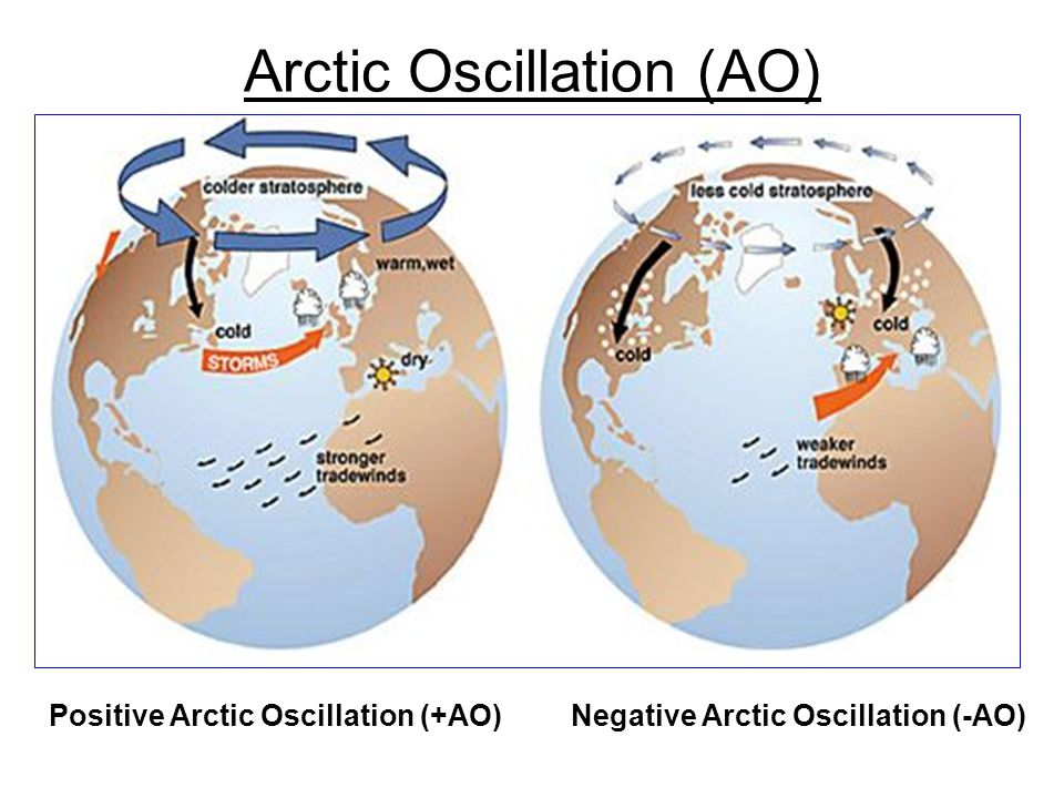 Arctic Oscillation (AO) Positive Arctic Oscillation (+AO)Negative Arctic Oscillation (-AO)