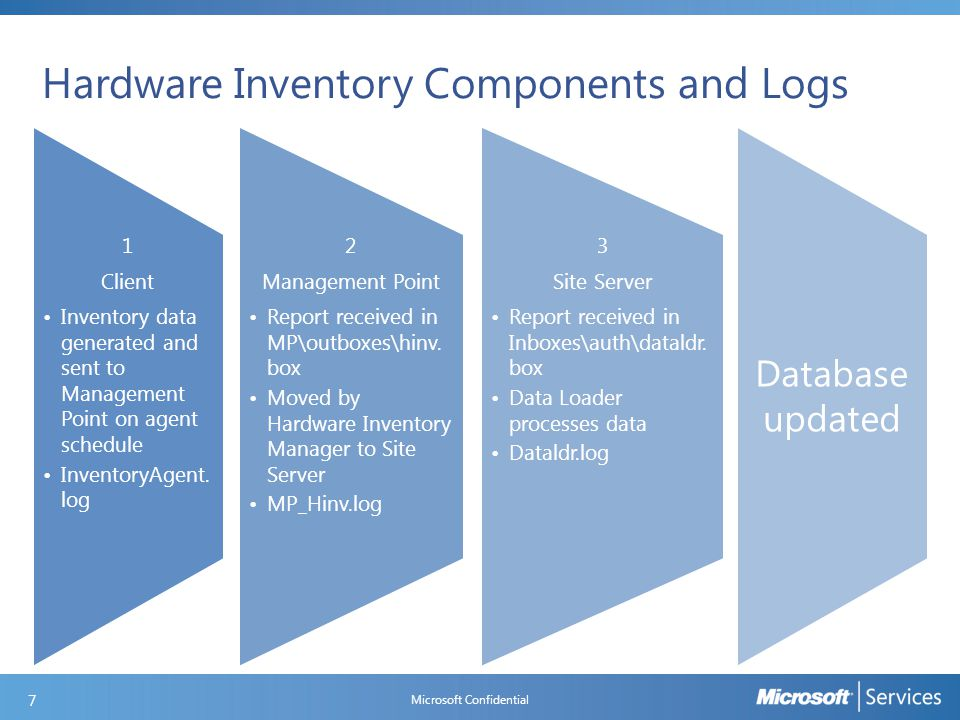 Lesson Summary In this Lesson, you learned: How to enable and configure the Software Metering Agent How to create rules automatically and manually Microsoft Confidential 58