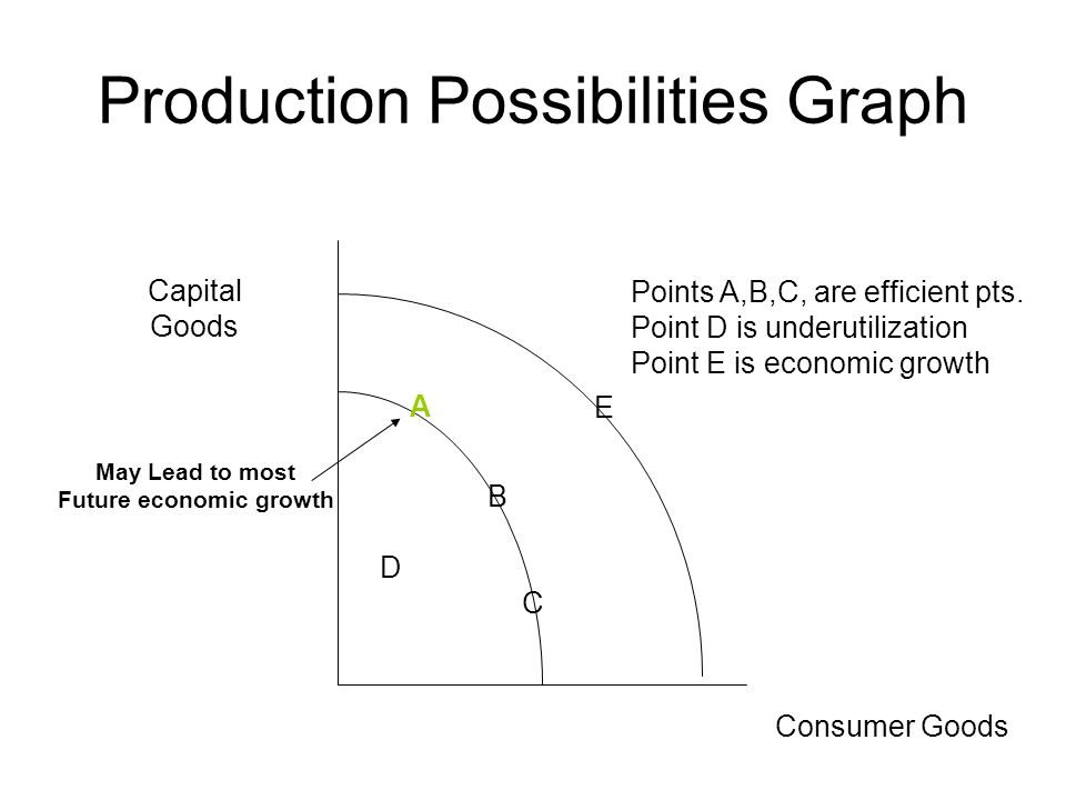 Production Possibilities Graph Capital Goods Consumer Goods A B C D E Points A,B,C, are efficient pts.