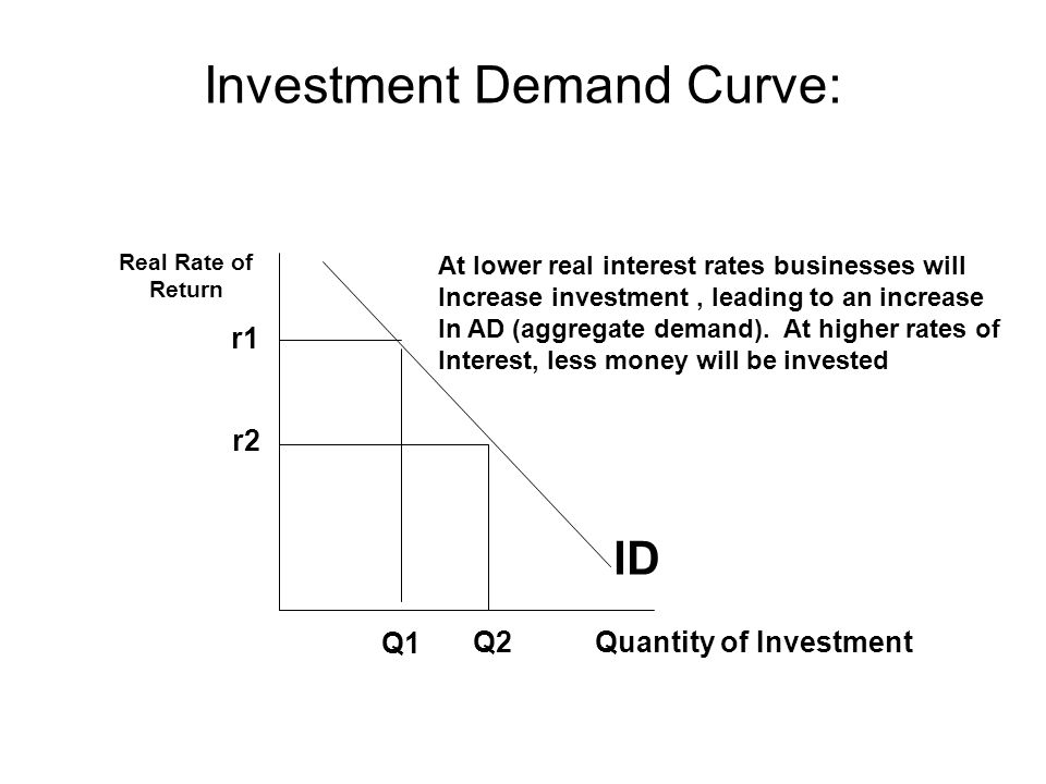 Investment Demand Curve: Quantity of Investment Real Rate of Return ID r1 r2 Q1 Q2 At lower real interest rates businesses will Increase investment, leading to an increase In AD (aggregate demand).