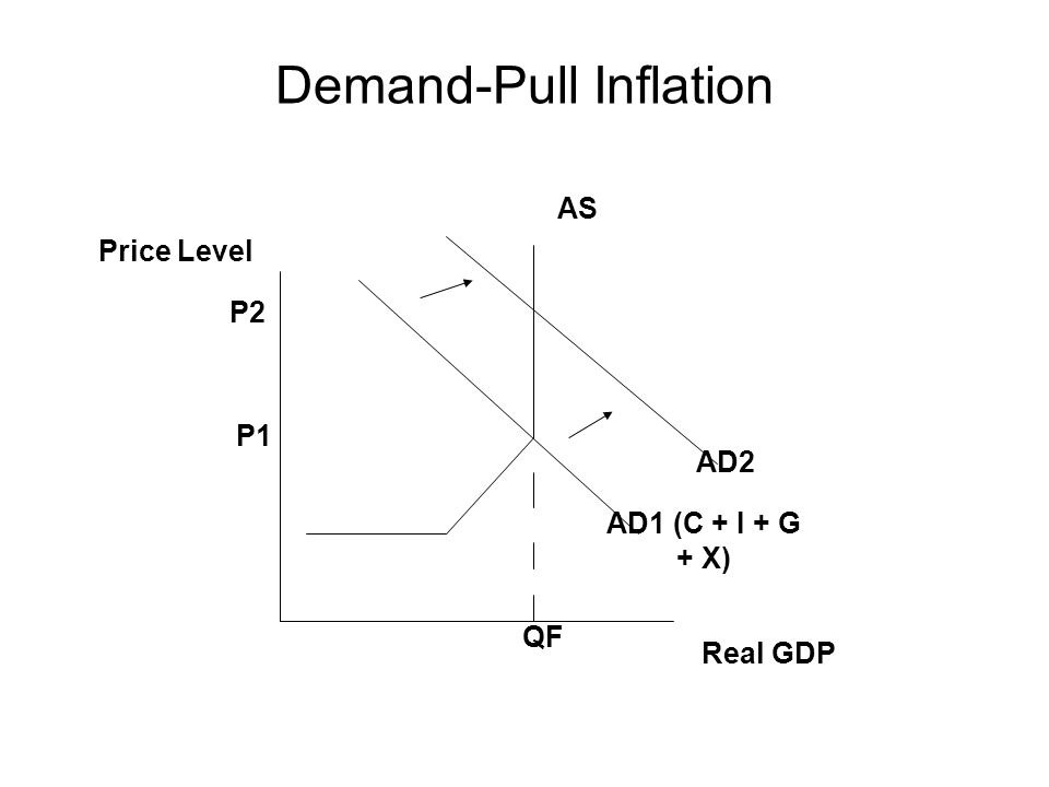 Demand-Pull Inflation AD1 (C + I + G + X) AD2 AS Price Level Real GDP QF P1 P2