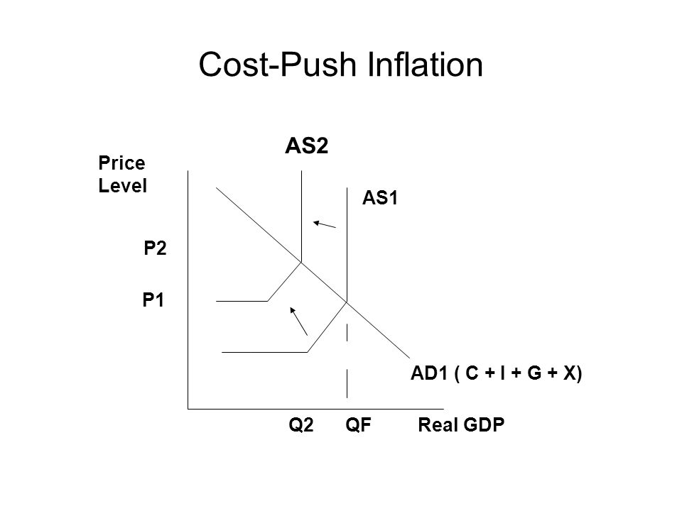 Cost-Push Inflation QFQ2 P1 P2 Price Level Real GDP AD1 ( C + I + G + X) AS1 AS2