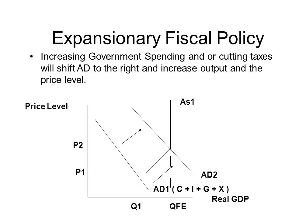 Expansionary Fiscal Policy Increasing Government Spending and or cutting taxes will shift AD to the right and increase output and the price level.
