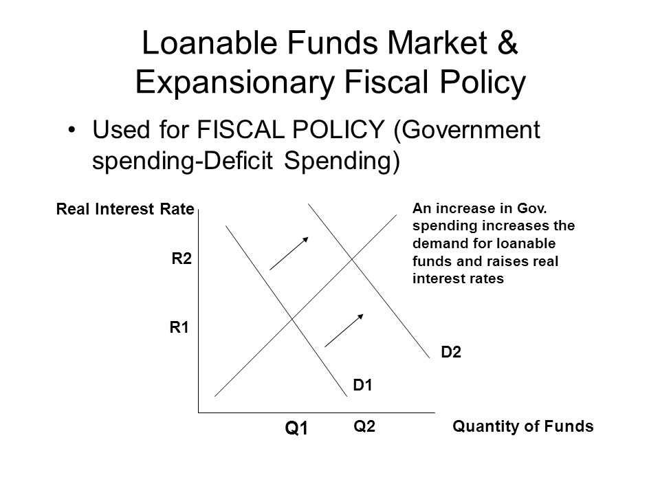 Loanable Funds Market & Expansionary Fiscal Policy Used for FISCAL POLICY (Government spending-Deficit Spending) Quantity of Funds Real Interest Rate D1 D2 An increase in Gov.