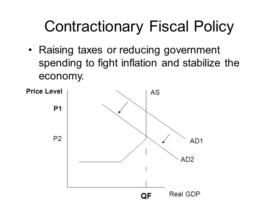 Contractionary Fiscal Policy Raising taxes or reducing government spending to fight inflation and stabilize the economy.