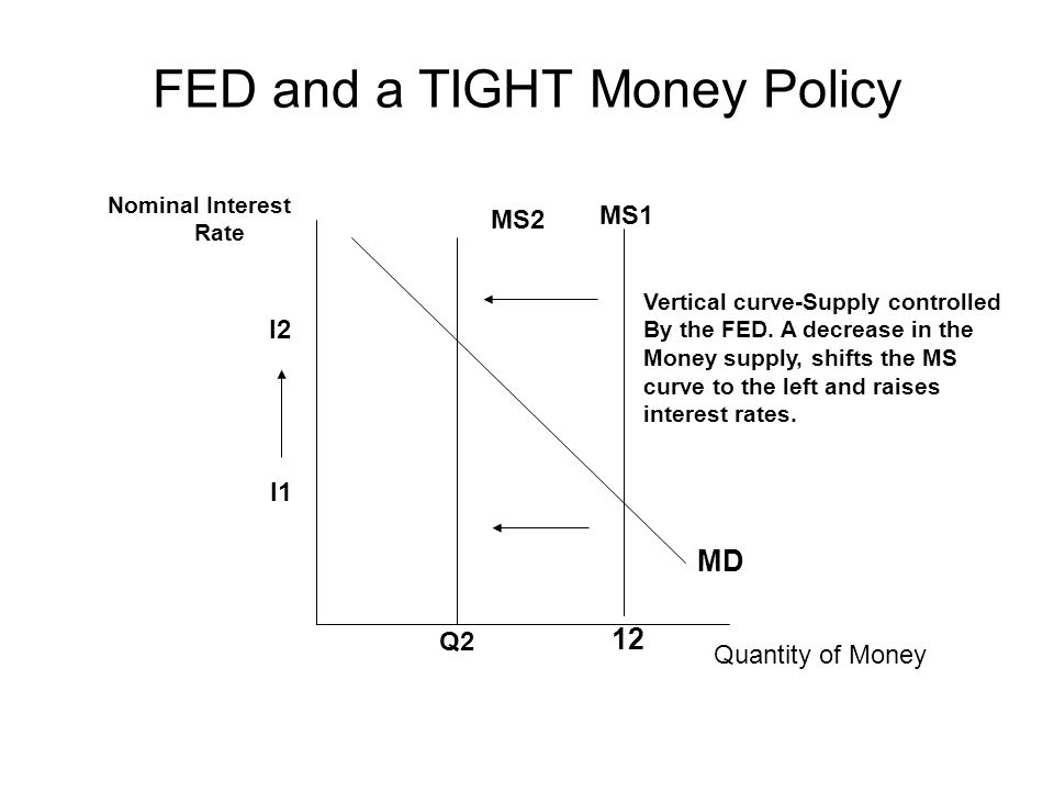 FED and a TIGHT Money Policy MS2 MS1 MD Nominal Interest Rate Quantity of Money I2 I1 Q2 12 Vertical curve-Supply controlled By the FED.