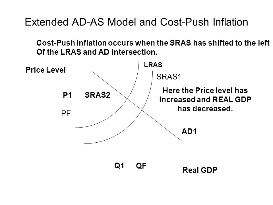 Extended AD-AS Model and Cost-Push Inflation AD1 Price Level Real GDP QF SRAS2 LRAS Cost-Push inflation occurs when the SRAS has shifted to the left Of the LRAS and AD intersection.