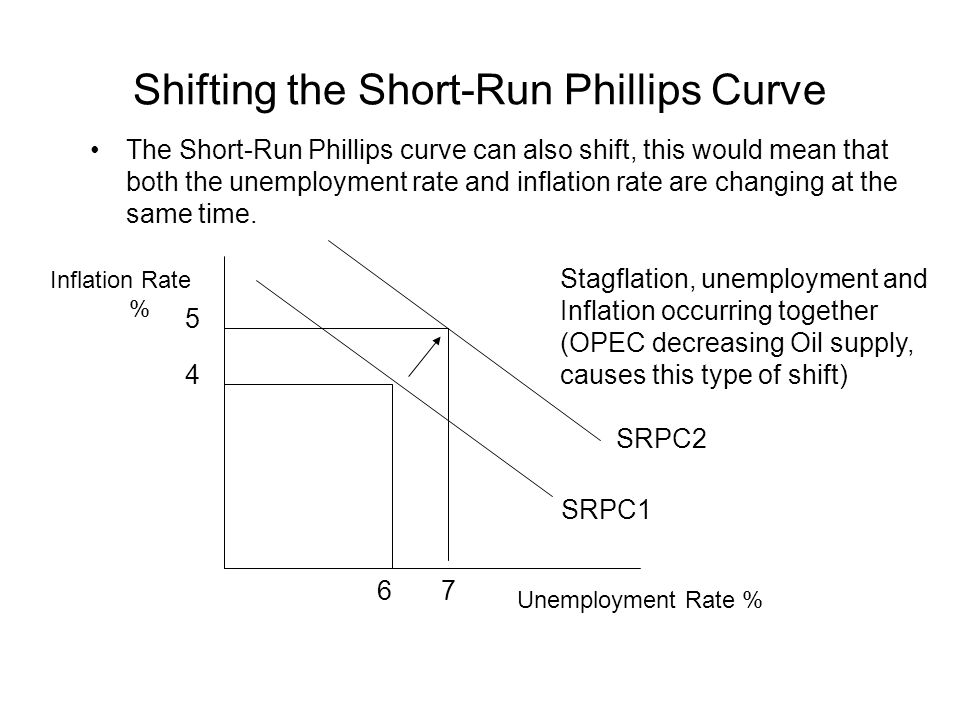 Shifting the Short-Run Phillips Curve The Short-Run Phillips curve can also shift, this would mean that both the unemployment rate and inflation rate are changing at the same time.