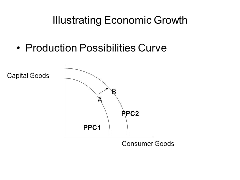 Illustrating Economic Growth Production Possibilities Curve Capital Goods Consumer Goods A B PPC1 PPC2