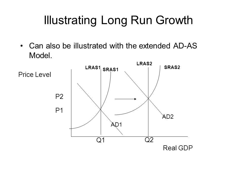 Illustrating Long Run Growth Can also be illustrated with the extended AD-AS Model.
