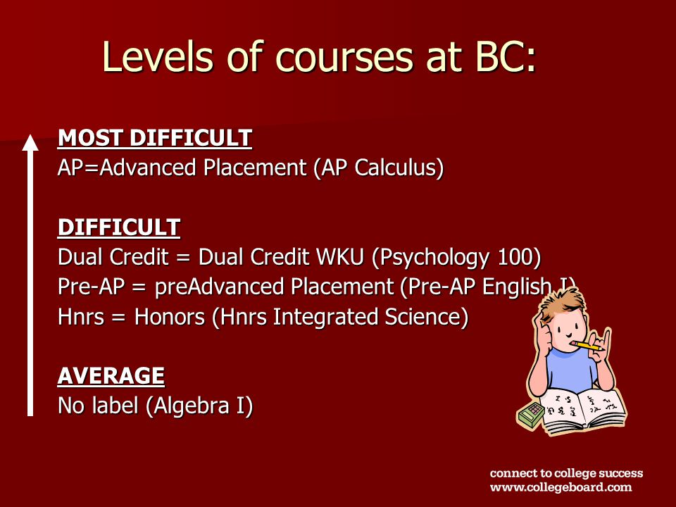 Levels of courses at BC: MOST DIFFICULT AP=Advanced Placement (AP Calculus) DIFFICULT Dual Credit = Dual Credit WKU (Psychology 100) Pre-AP = preAdvanced Placement (Pre-AP English I) Hnrs = Honors (Hnrs Integrated Science) AVERAGE No label (Algebra I)