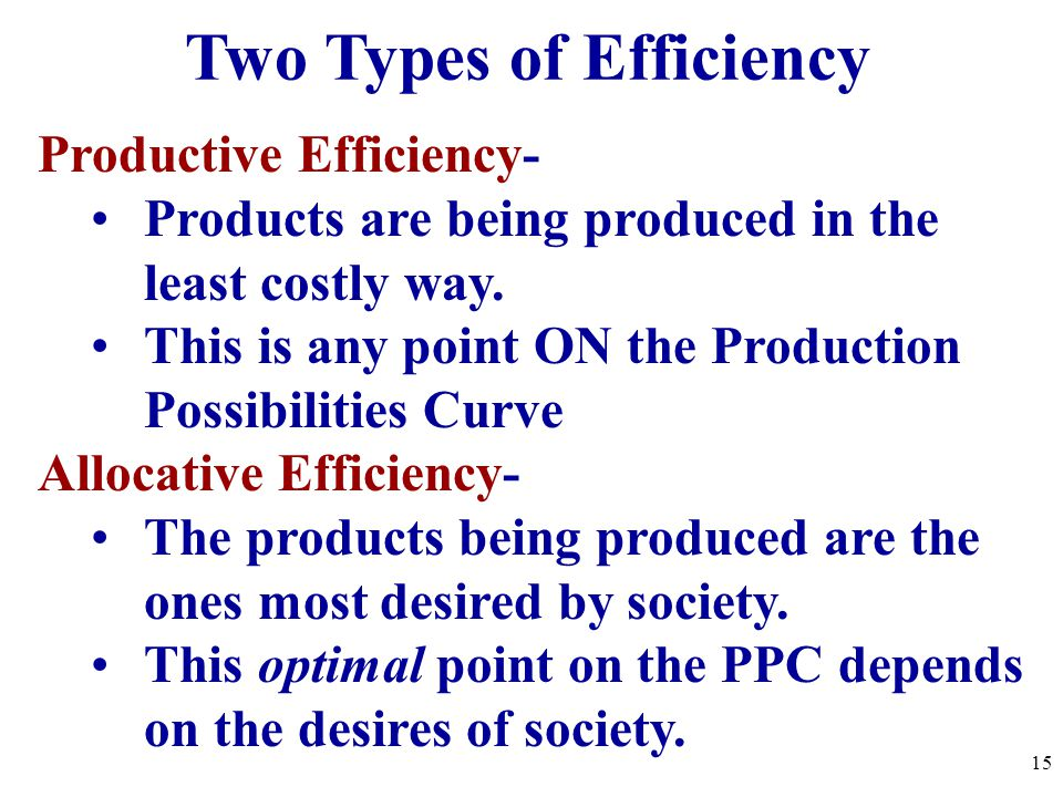 Productive Efficiency- Products are being produced in the least costly way. This is any point ON the Production Possibilities Curve Allocative Efficie