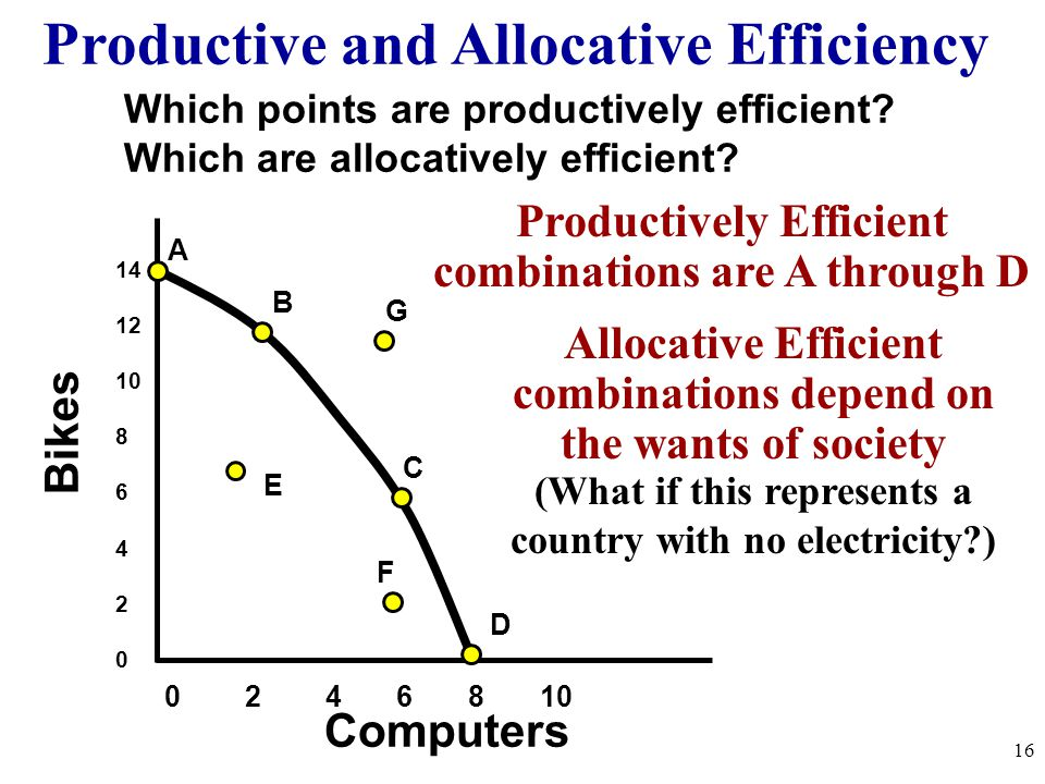 Productive and Allocative Efficiency Bikes Computers 14 12 10 8 6 4 2 0 0 2 4 6 8 10 A B C D F E Which points are productively efficient? Which are al