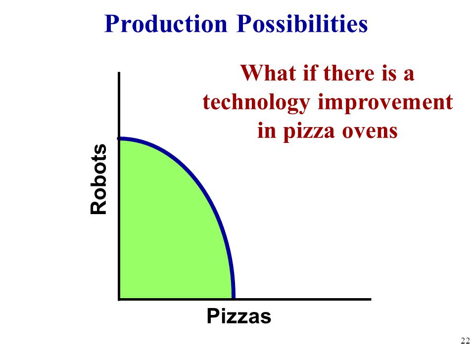Robots Pizzas What if there is a technology improvement in pizza ovens 22 Production Possibilities